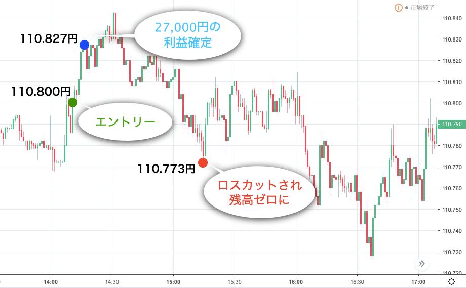 2019年3月22日の米ドル円チャート(1分足)
